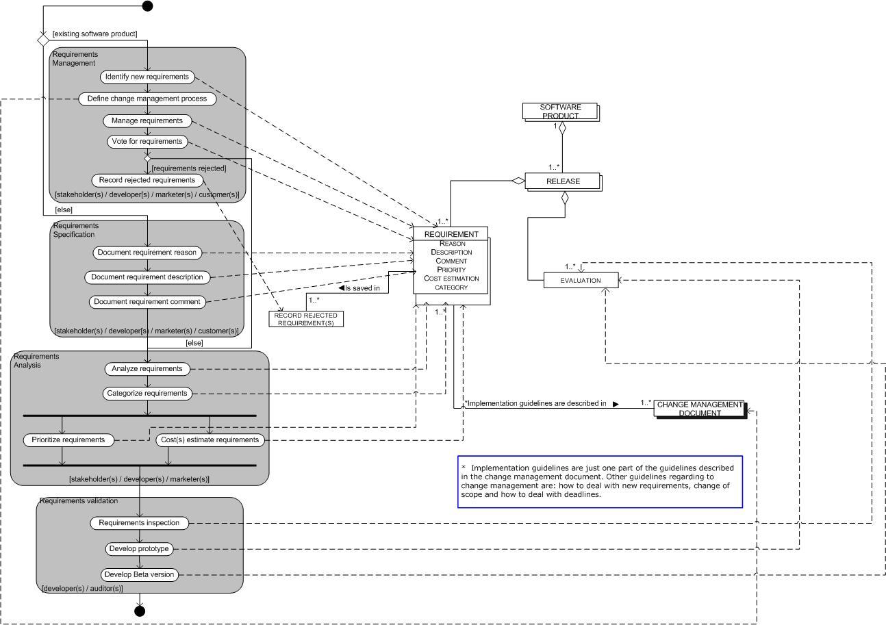 Process-data Diagram