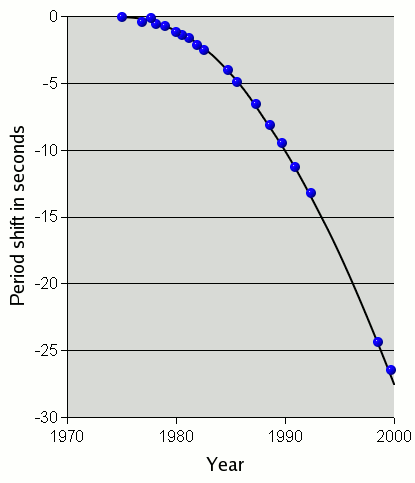 Orbital decay for PSR1913+16: time shift in seconds, tracked over three decades. Psr1913+16-weisberg en.png