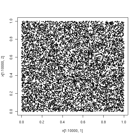 For comparison, here are the first 10000 points in a sequence of uniformly distributed pseudorandom numbers. Regions of higher and lower density are evident.