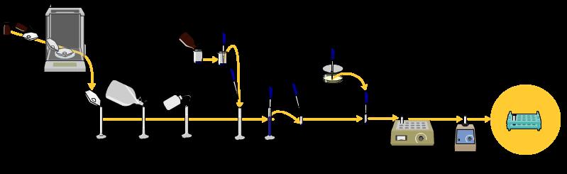 مراحل انجام الکتروفورز