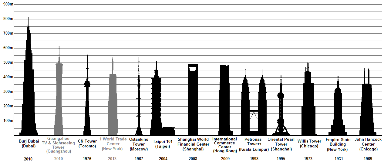 File Tallest Buildings And Towers With Public Viewing