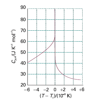 The λ-curve for helium