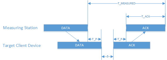 Wi-Fi positioning system - Wikipedia