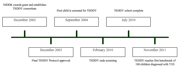 Timeline of key events in the history of the teddy study