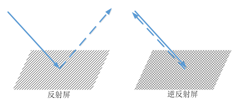 逆反结构原理图