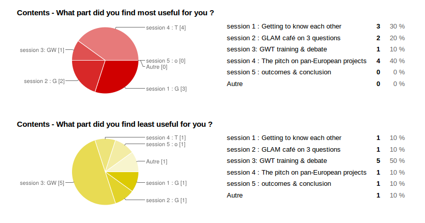 Chart 1 of the answers to the 2-days workshop questionnaire