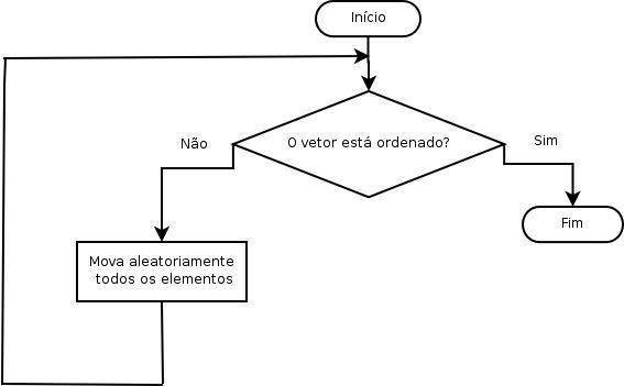 Scheme Sorting Examples