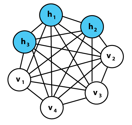 An example of a neural net topology