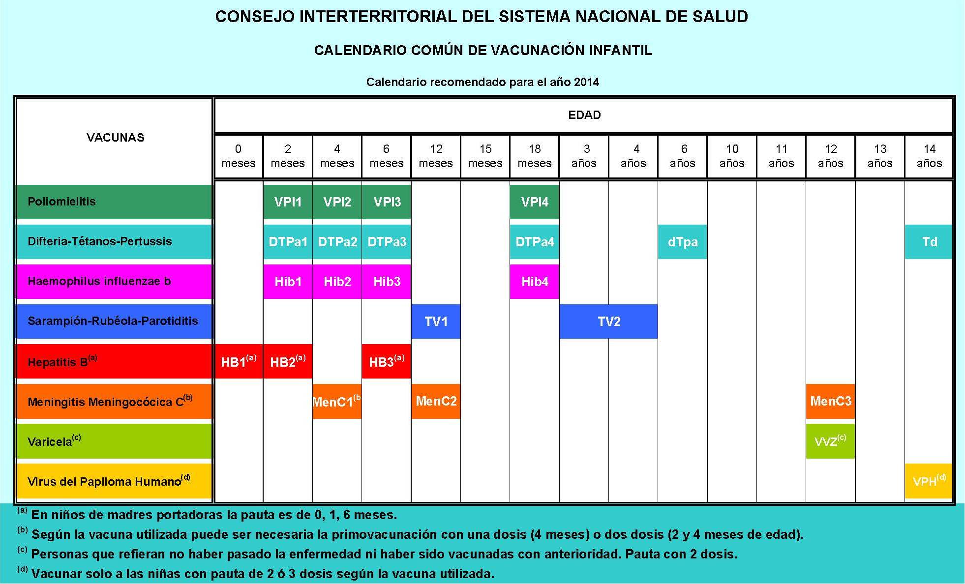 File:Calendario común de vacunación infantil. España 2014.png - Wikimedia Commons