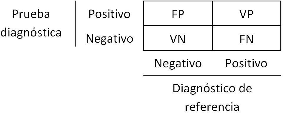 Probabilidad de falso negativo vih