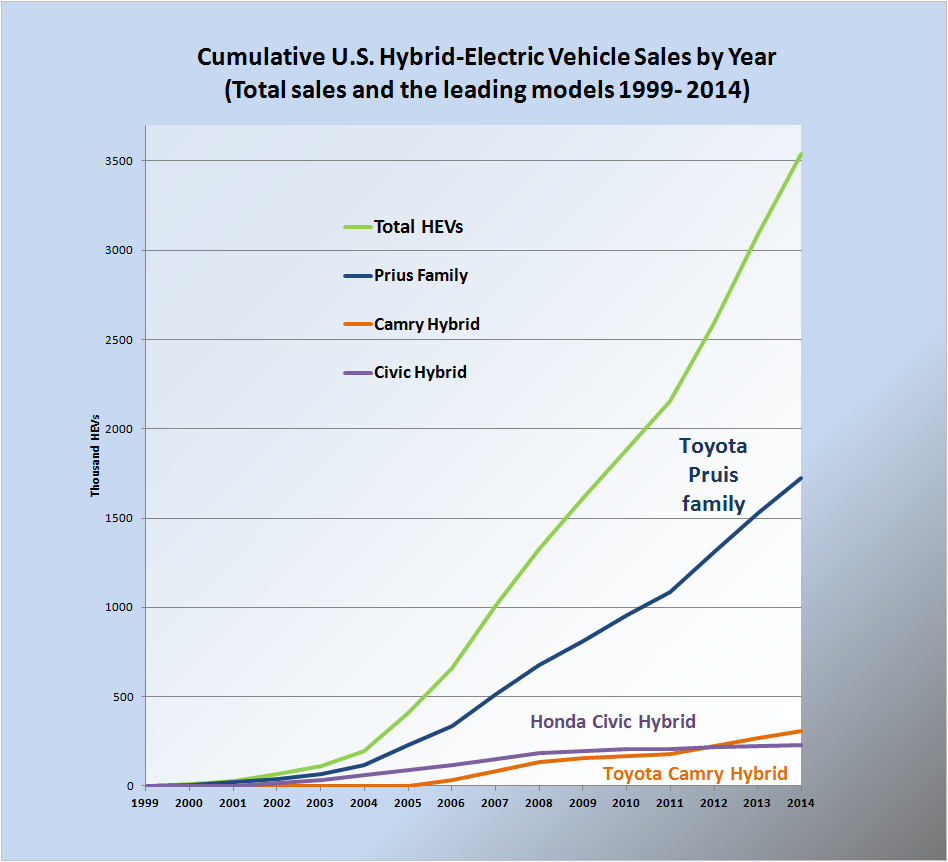 Hybrid electric vehicles in the United States on motor size chart