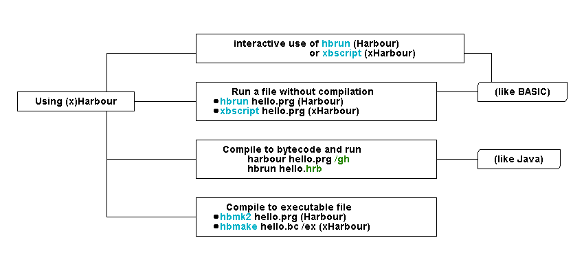 A simple graph showing the different ways one can use (x)Harbour, and how they correspond to BASIC interpreters and Java.