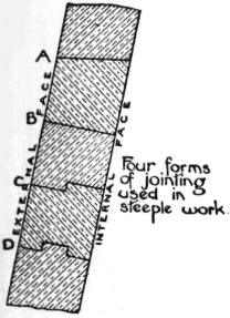 EB1911 - Masonry - Fig. 16. - Four Forms of Jointing used in Steeple Work.jpg