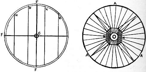 EB1911 Compass - Fig. 2.—Admiralty Compass, Fig. 3.—Thomson's Compass.jpg