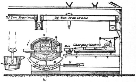 EB1911 Iron and Steel - Fig. 21.—Section on CD through Body of Furnace.jpg