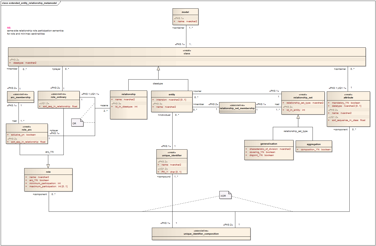 Fileentity relationship metamodelg wikimedia commons fileentity relationship metamodelg pooptronica