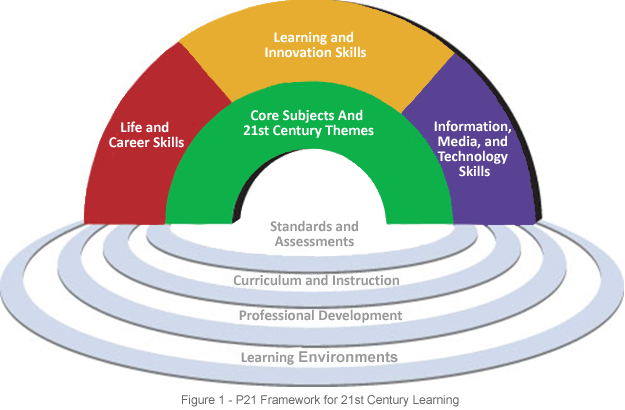 7 areas of learning and development