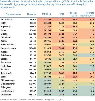 Indice IDH, Pobreza e ICE Guatemala.jpg