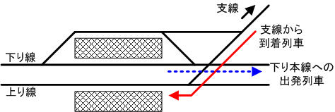 Interlocking conflicting route example ja.png