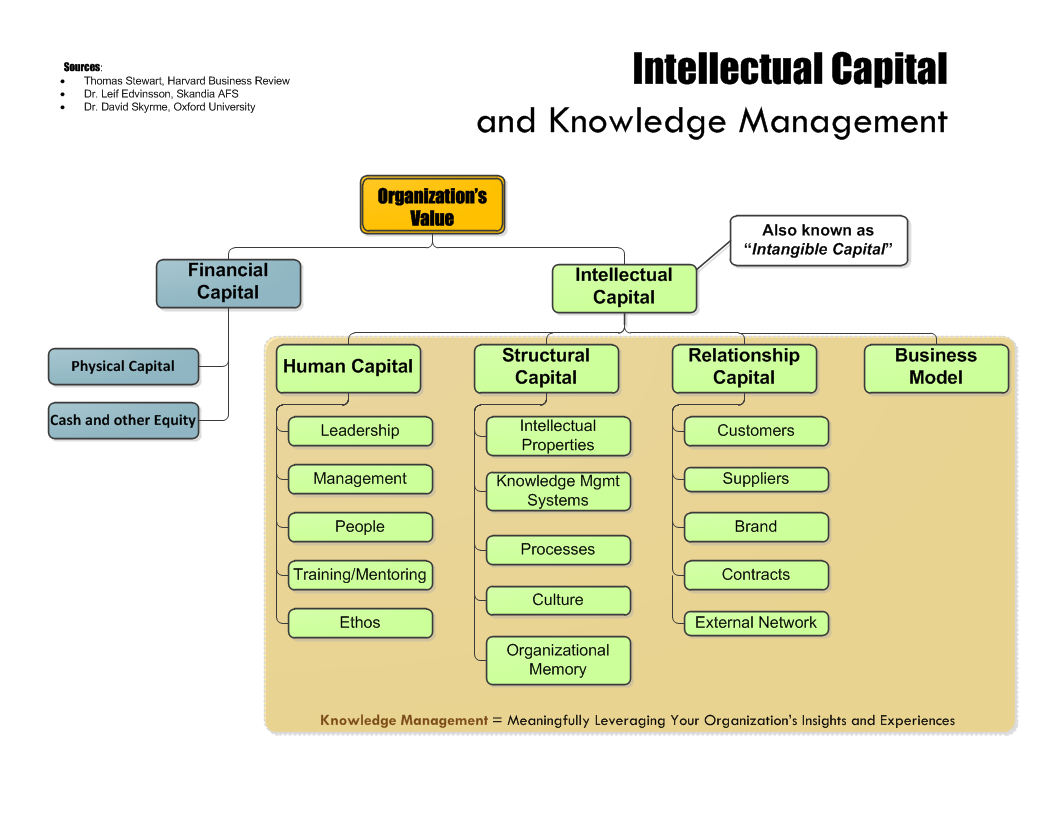 information technology for knowledge management It management is the discipline whereby all of the information technology resources of a firm are managed in accordance with its needs and priorities these resources may include tangible investments like computer hardware, software, data, networks and data centre facilities, as well as the staff who are hired to maintain them.