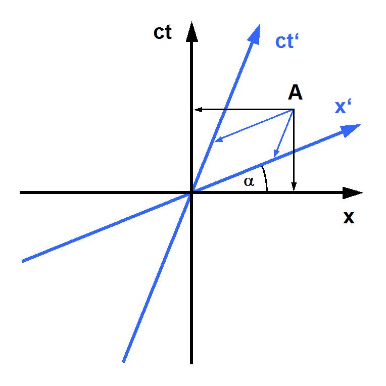 Minkowski_diagram_-_asymmetric.png