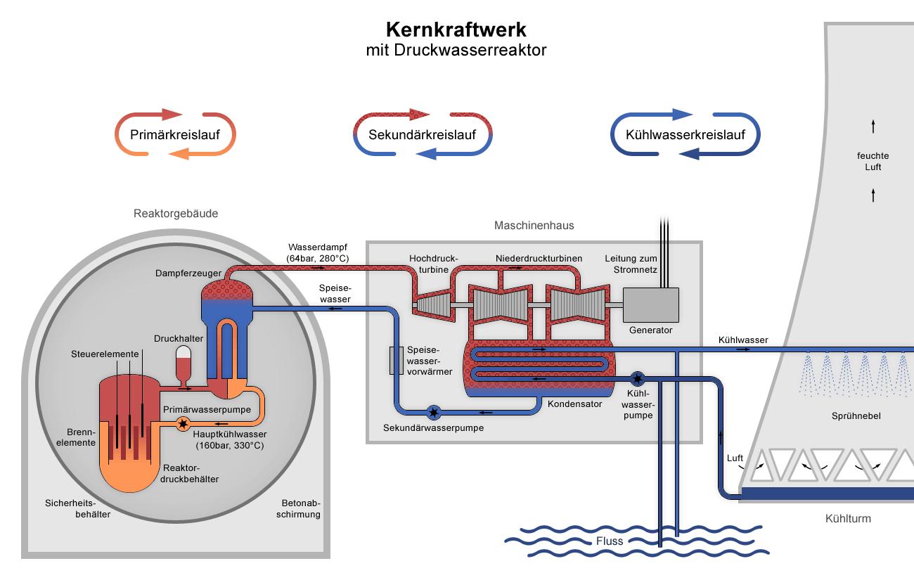 File Nuclear Power Plant Pwr Diagram De Png
