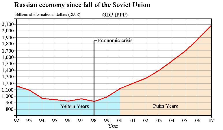 Russian Economy 31