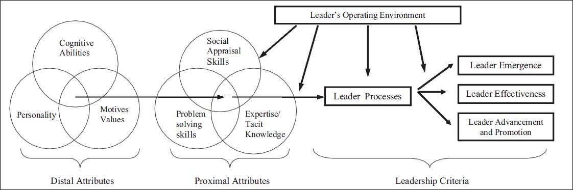 Figure 1: Model of Trait Leadership (Zaccaro, 2004)