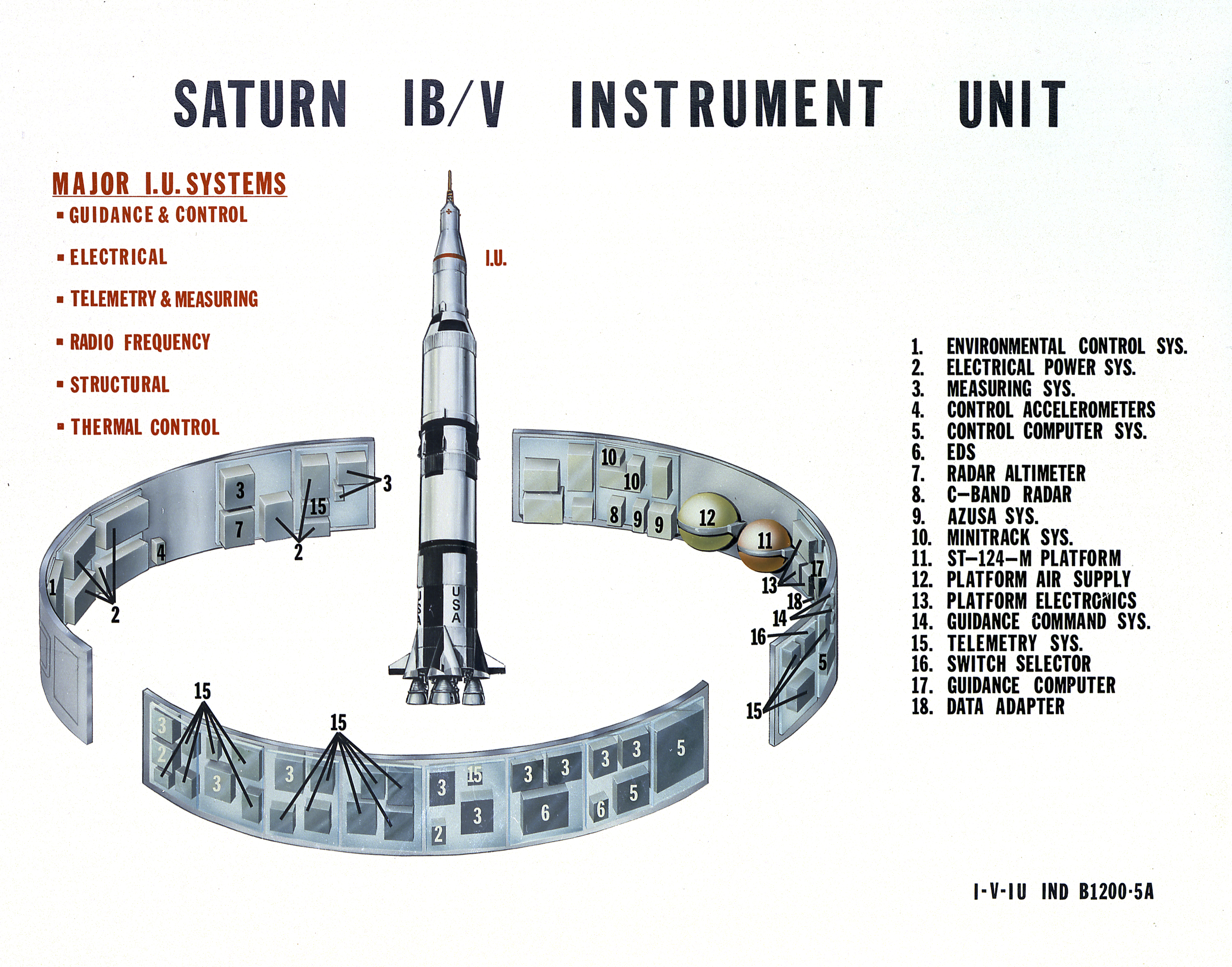 Size Chart For Rings: Saturn IB and V Instrument Unit.jpg - Wikimedia Commons,Chart