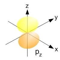 Single electron orbitals p0.jpg