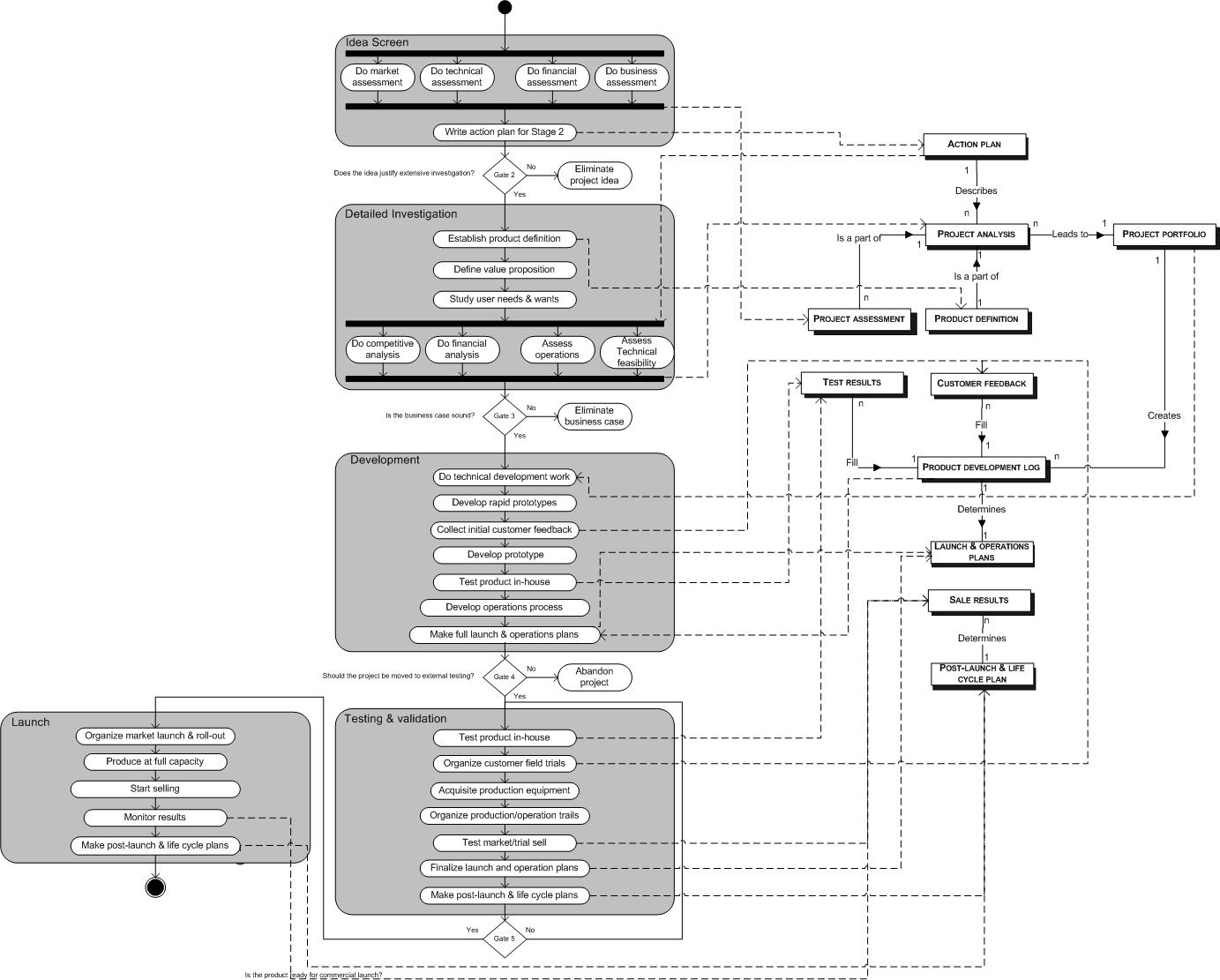 Project Planning Flow Chart: Stage gate process process data model.jpg - Wikimedia Commons,Chart