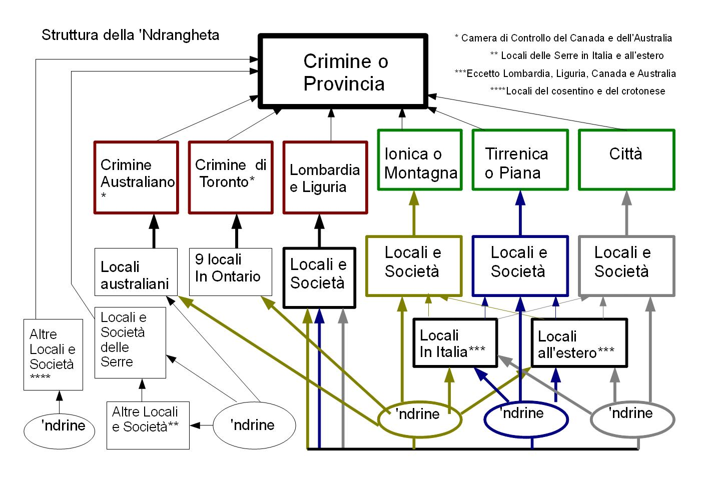 Description Struttura ndrangheta 2011.jpg