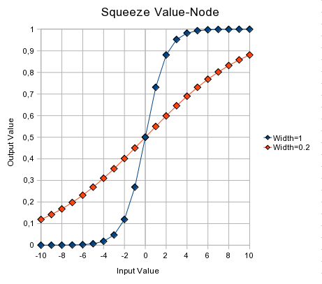 http://upload.wikimedia.org/wikipedia/commons/7/7b/Blender3D_Squeeze-Value-Node-Explained-2.49a.png