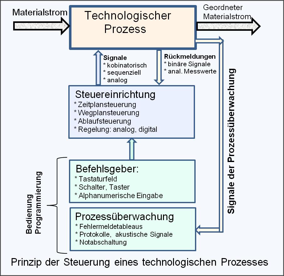 File:Blockdiagramm binäre Steuerung.png - Wikimedia Commons