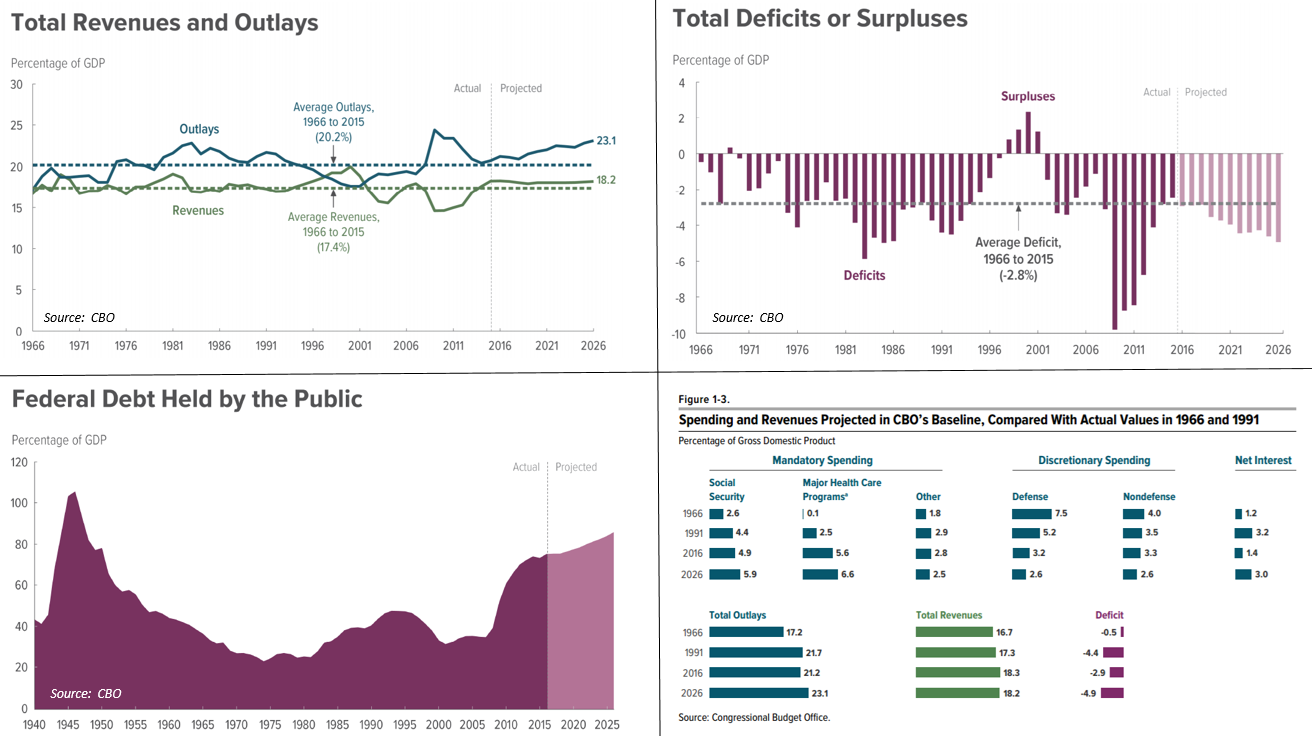 thumbpoopevenue, spending, deficit and debt information. The budget was in surplus from fiscal years 1998-2001, the only such years between 1970 and 2018. The debt to GDP ratio also improved.