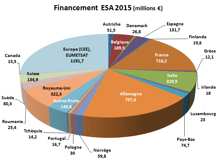 L'ancien président du CNES balance Contributions-budget-ESA-2015