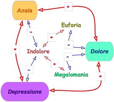 Alterazione del dolore nel sistema limbico