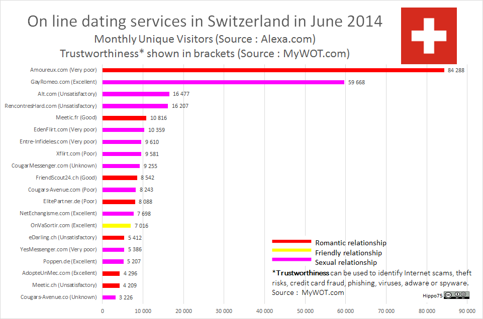 On line dating services in Switzerland in June 2014Monthly Unique Visitors (Source : Alexa.com)Trustworthiness* shown in brackets (Source : MyWOT.com)