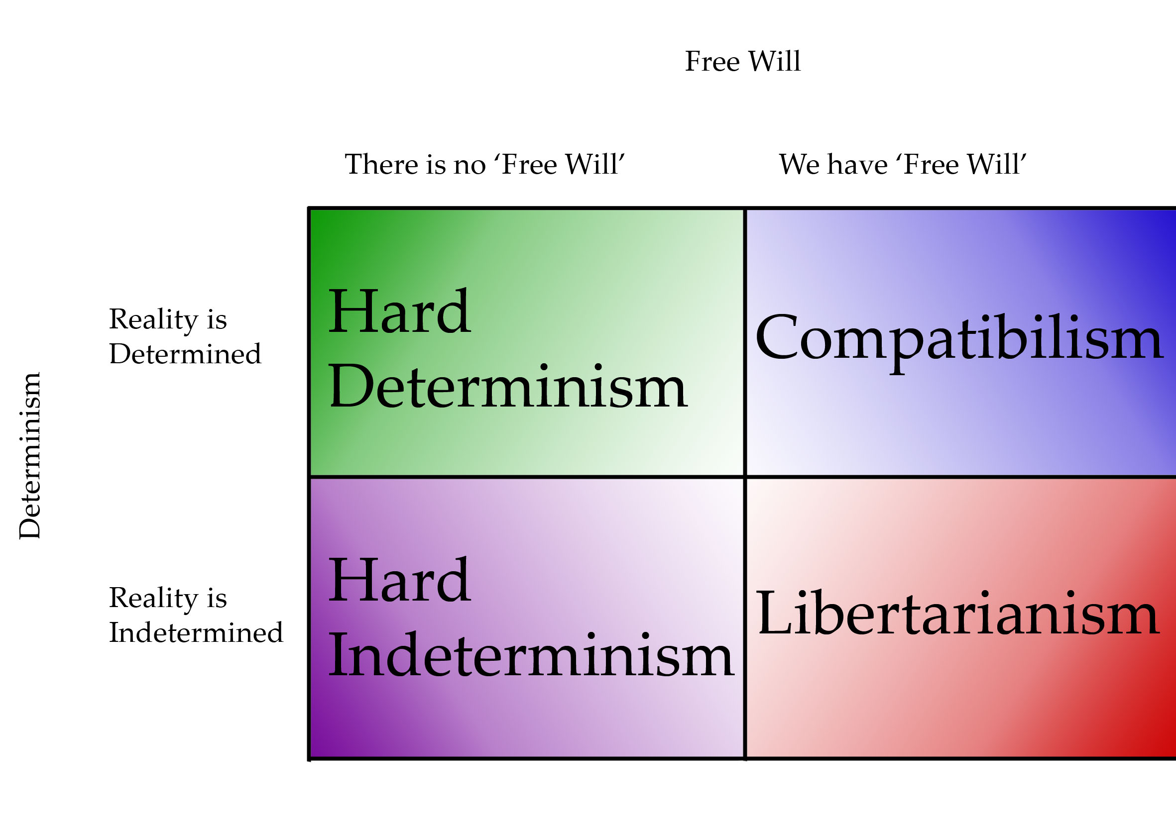 The Free Will Problem A Philosophers Take DeterminismXFreeWill The Free Will Problem
