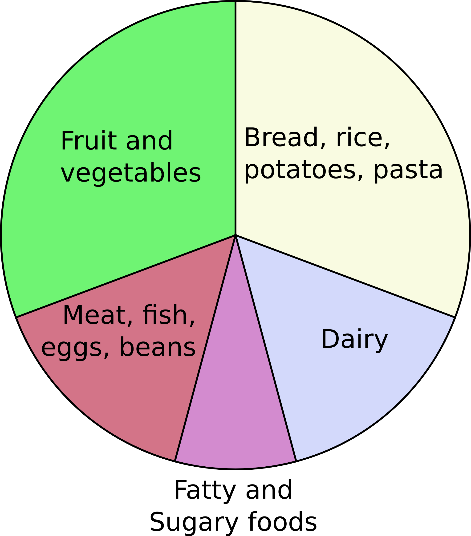 File eatwell wikimedia commons for Food wheel template