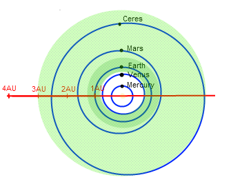 Our habitable zone