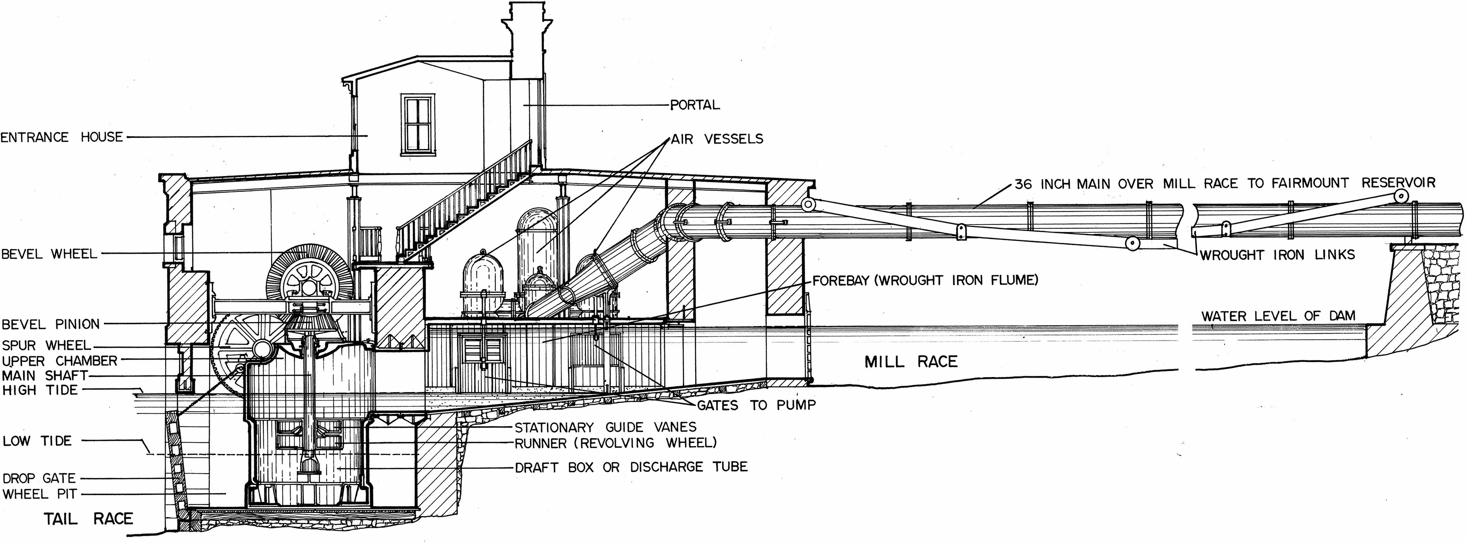 File:Fairmount Water Works Jonval Turbine Cutaway.png ...