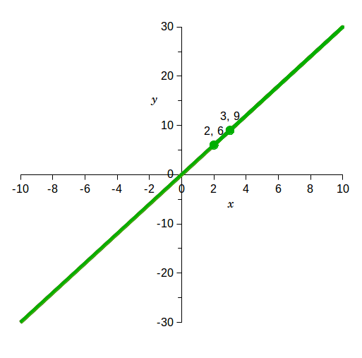 how to draw points on a x y z graph