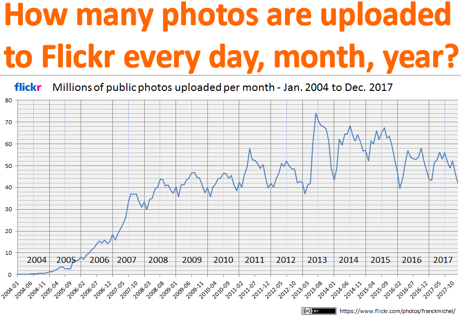 File:How many public photos are uploaded to Flickr every day