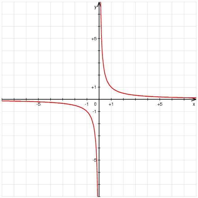 y=x的1_Fonction inverse — Wikipédia