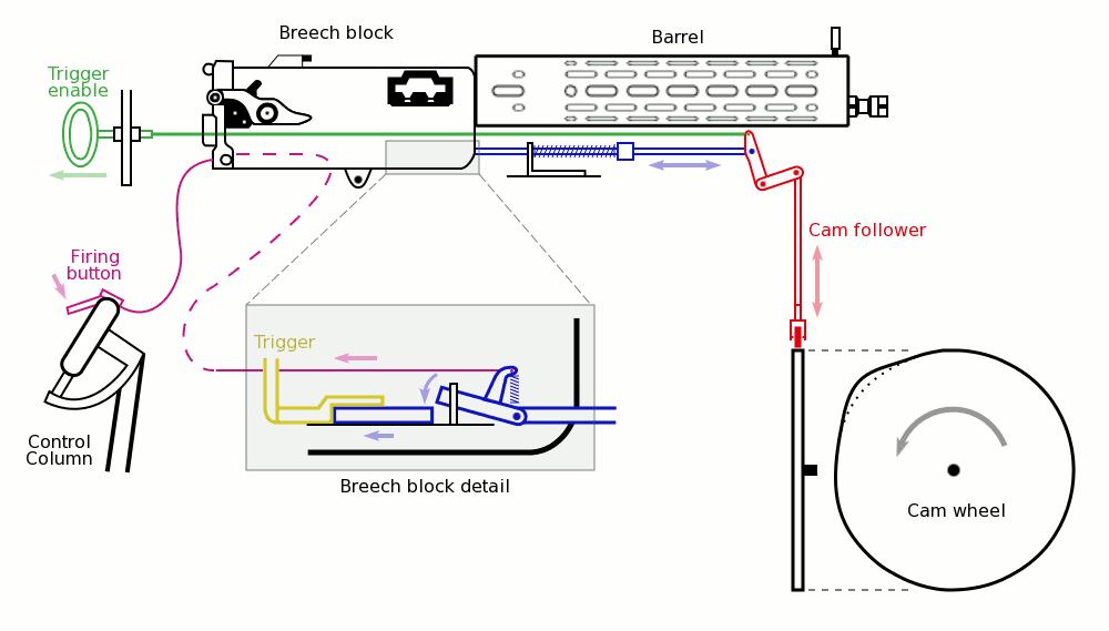 Synchronization Gear