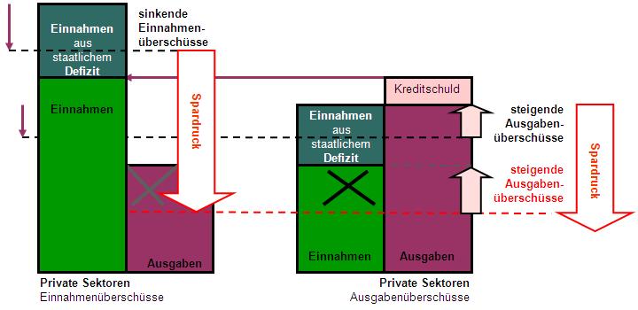 Liquiditäts- und Rationalitätenfalle (Saldenmechanik)