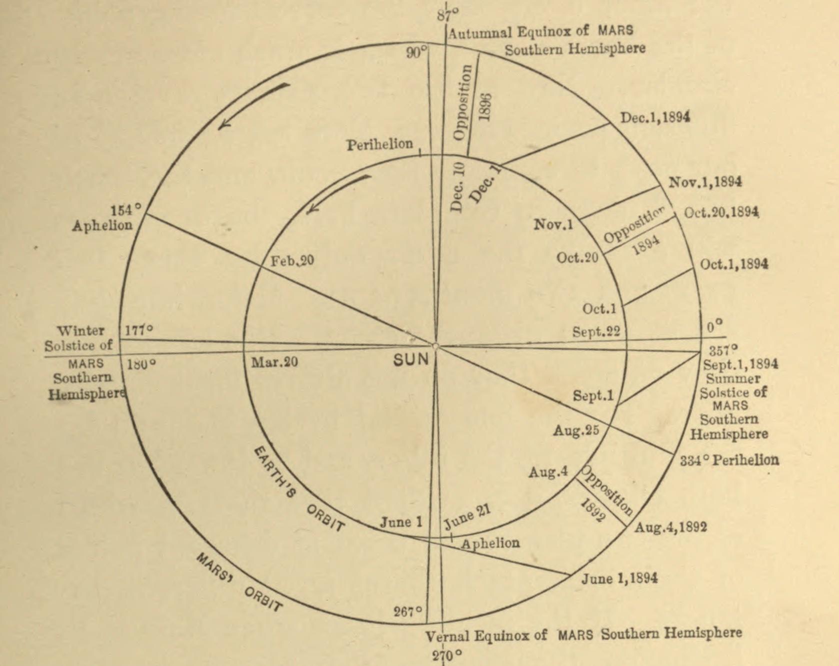 File:Lowell - Mars (1894) - Diagram of the Orbits of Mars ...