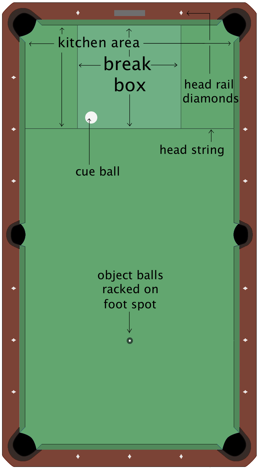 Image result for pool table spots