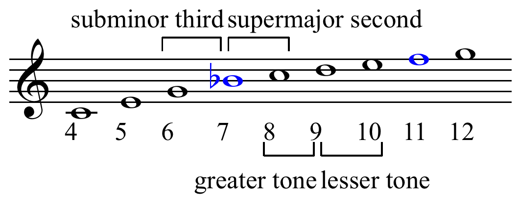 acoustic scale wikipedia